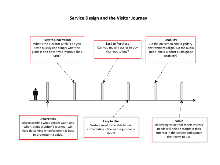 Figure 1. Audio guide service design: a series of barriers for a visitor to  overcome