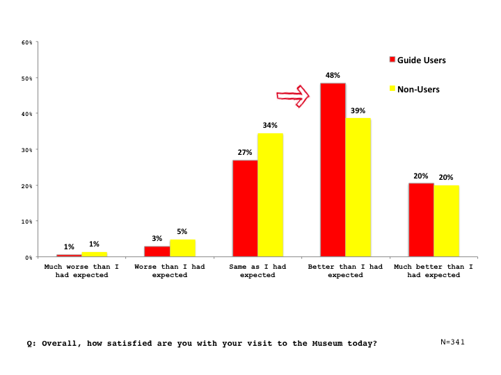 Figure 6. Impact of audio guide on overall museum visit
