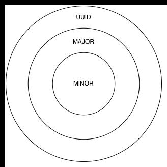 Beacon Identifiers