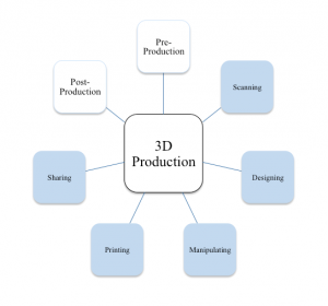 Figure 6: the 3D Production Ecosystem outlines the different functions of 3D that can be used when designing programs. The different functions can be mixed and matched in non-linear form depending on the goals and constraints of the program.