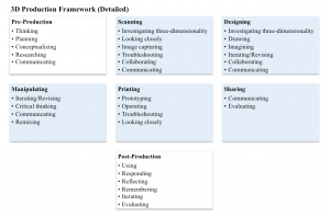 Figure 7: a detailed outline of the functions and skills associated with the 3D Production Ecosystem Model.