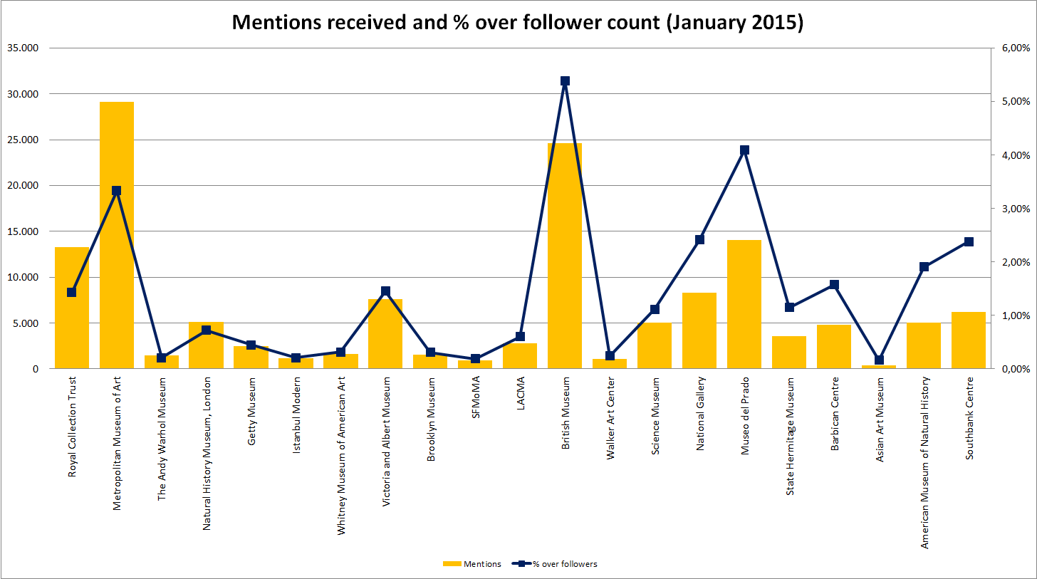 Museums On Twitter Three Case Studies Of The Relationship Between - Museums on us list