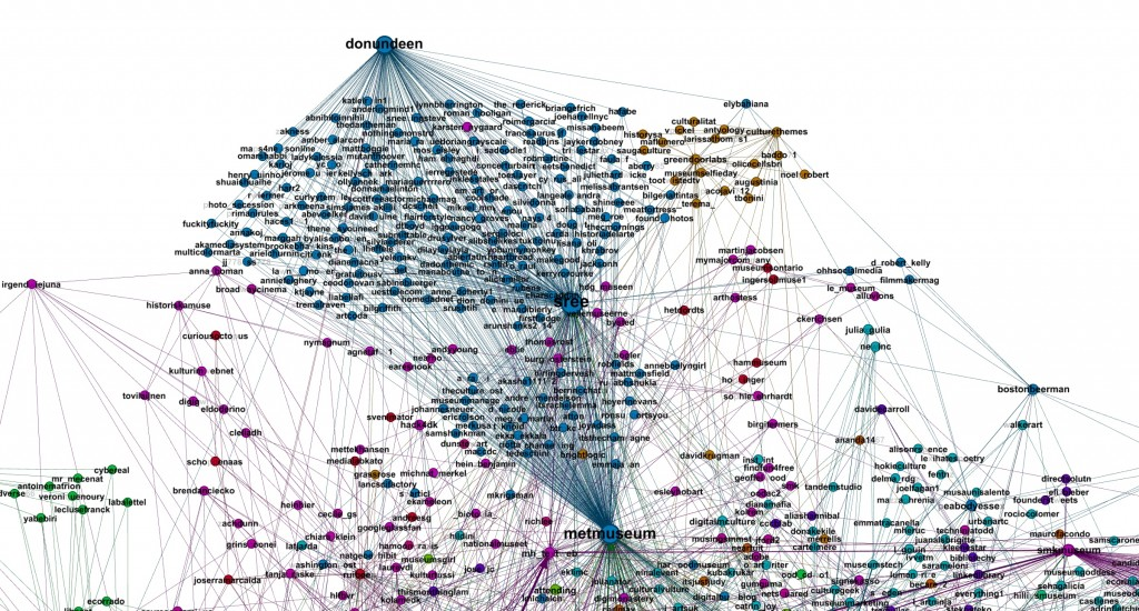 Figure 18: detail of the complete graph (4,556 users) highlighting a group of users belonging or related to the Met. This group is lost in the core graph, as only the most influential users of this group belong to the main graph.