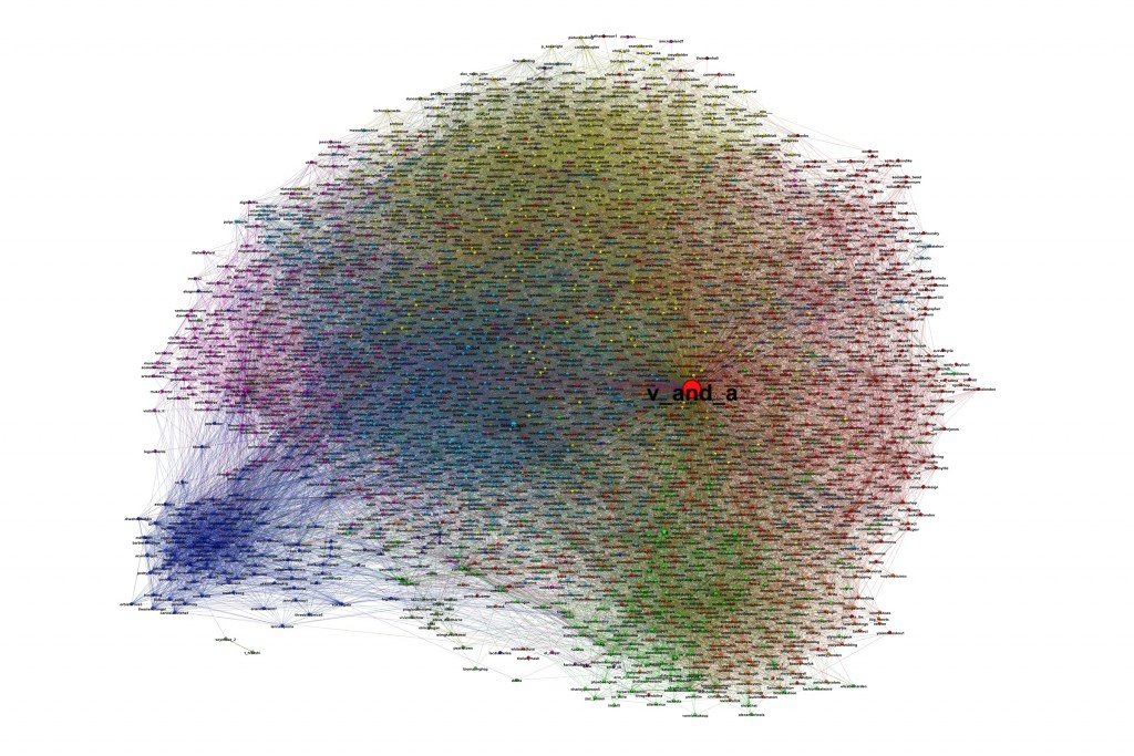 Victoria and Albert Twitter environment (core graph)