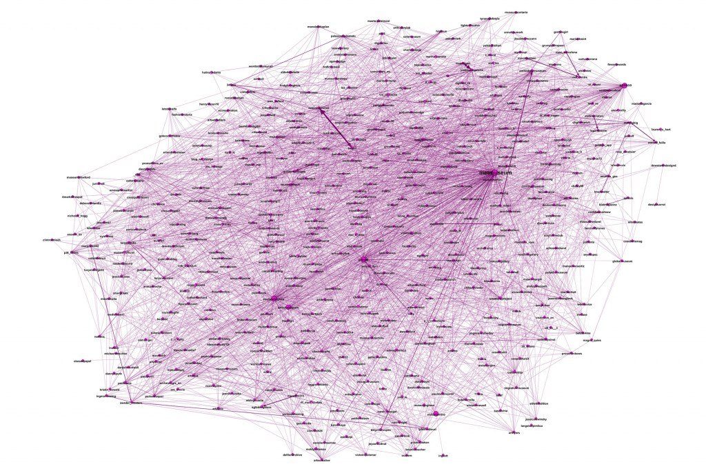 Figure: museum-related community (core graph)