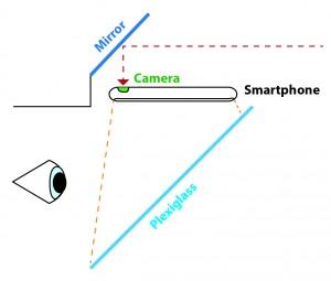 Figure 2: Periscope System
