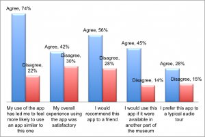 Table 2: participants' responses to app concept questions