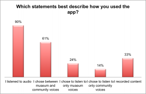 Table 3: how participants used the app