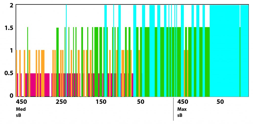 Figure 6: AR content visibility scores according to levels of ambient illumination (450, 250, 150, 50 lux) at medium (Med sB) and maximum (Max sB) screen brightness settings