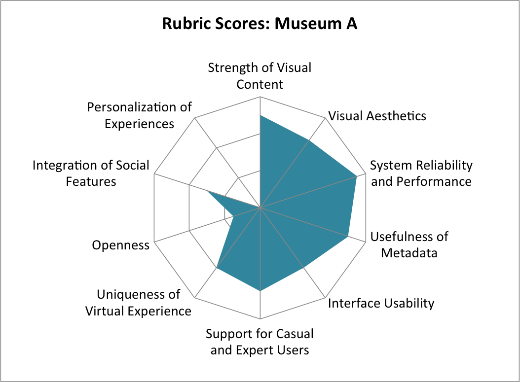 Assessing the user experience (UX) of online museum collections ...