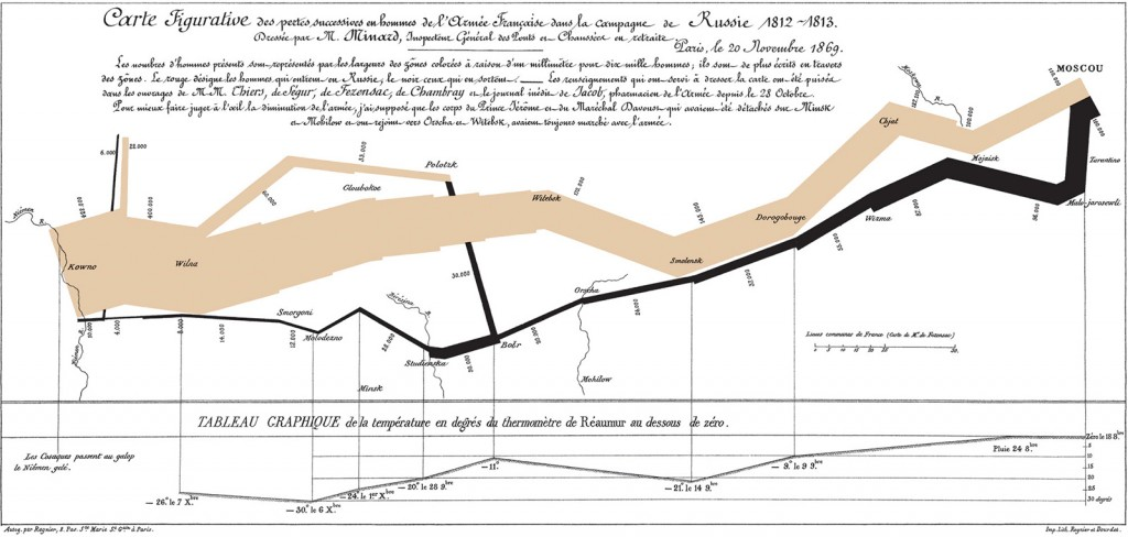 Figure 5: Charles Joseph Minard's visualization of Napoleon's Russian campaign of 1812 (Friendly, 2002)
