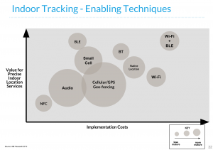 Indoor positioning technologies compared
