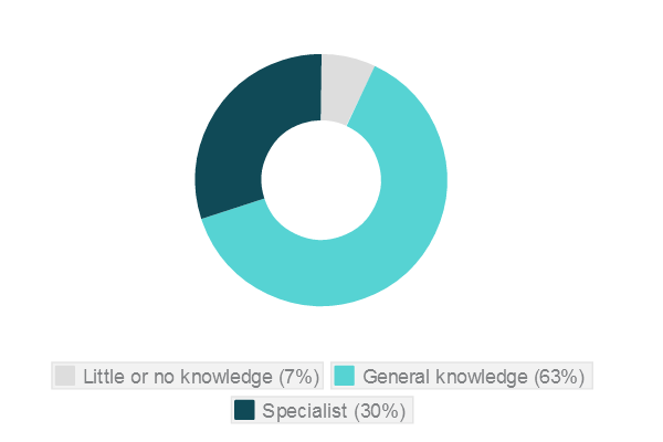 Figure 4: Knowledge of art