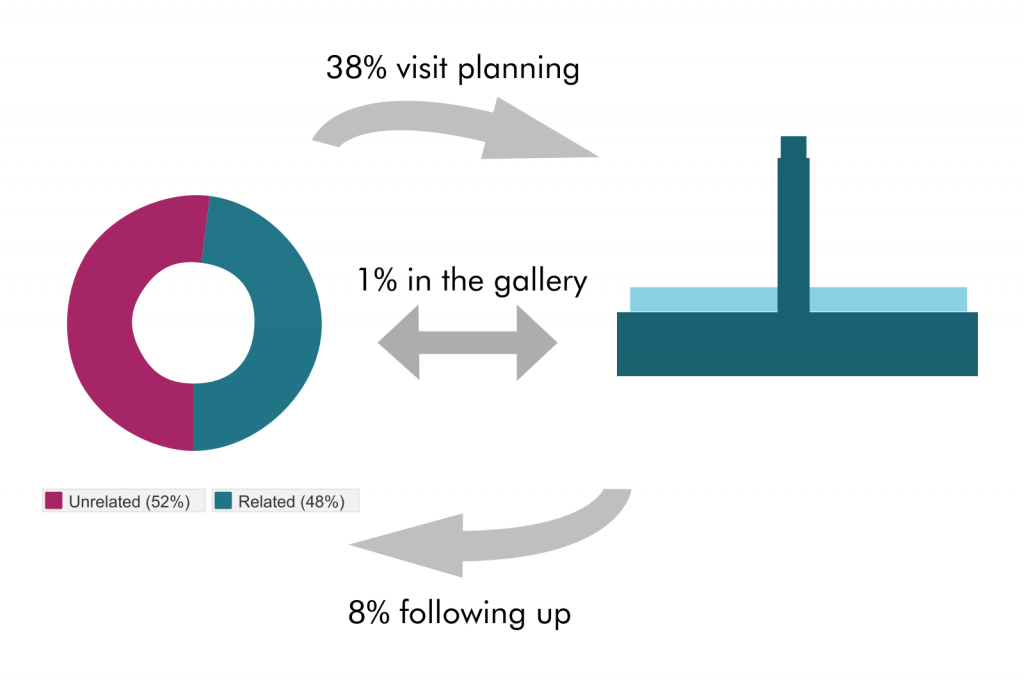 Figure 6: Role of the website before, during and after the gallery visit