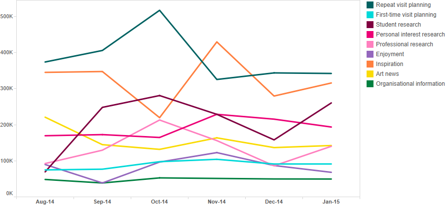 Figure 8: Website visits by segment based on the ongoing short survey results (August 2014 to January 2015)