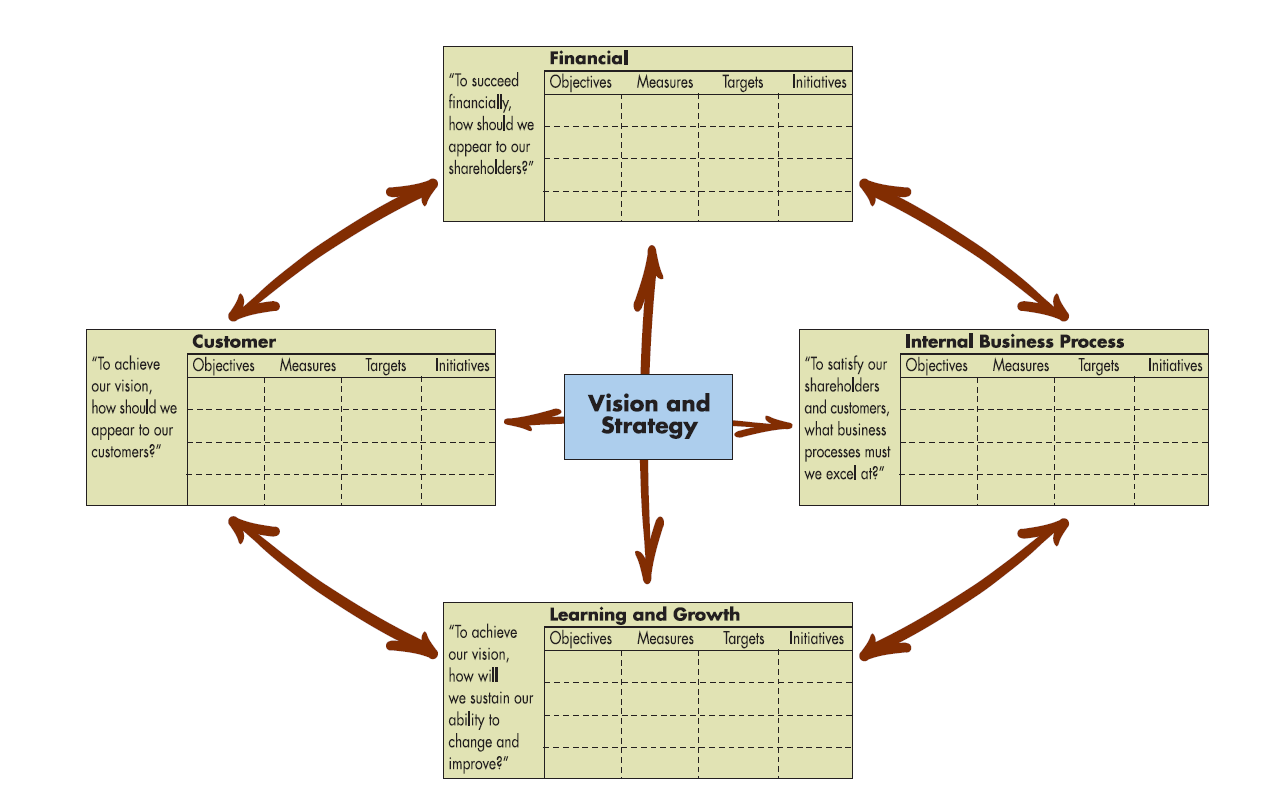 Figure 1 The Balanced Scorecard. Kaplan And Norton, 1996.  How Do You Evaluate Success
